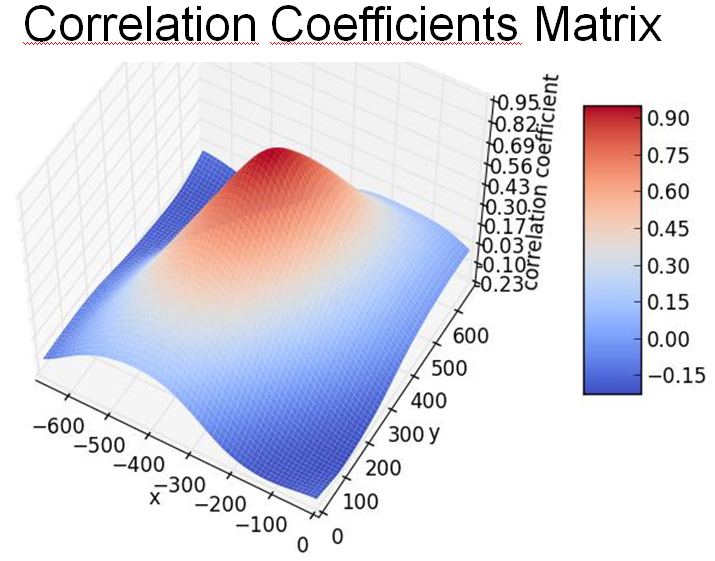 Correlation Coefficients Matrix